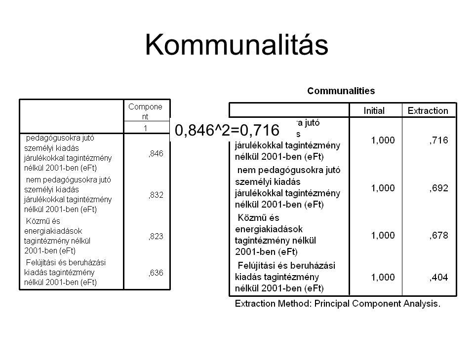 Kommunalitás 0,846^2=0,716