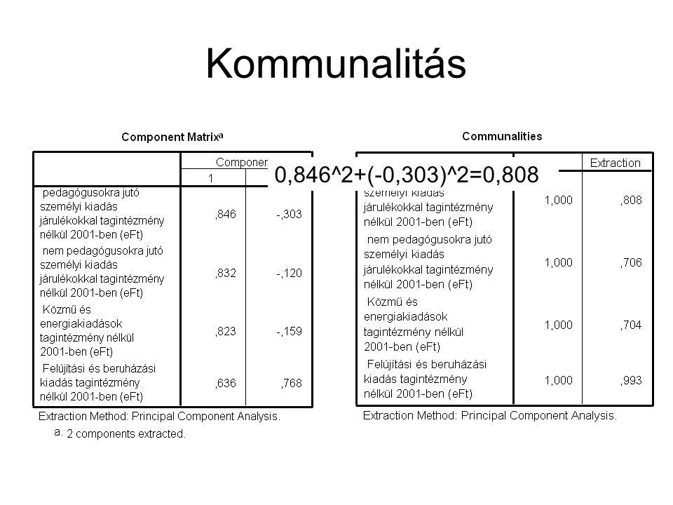 Kommunalitás 0,846^2+(-0,303)^2=0,808