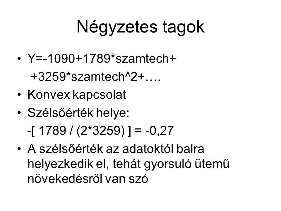 Y=-1090+1789*szamtech+ +3259*szamtech^2+…. Konvex kapcsolat Szélsőérték helye: -[ 1789 / (2*3259) ] = -0,27 A szélsőérték az adatoktól balra helyezked