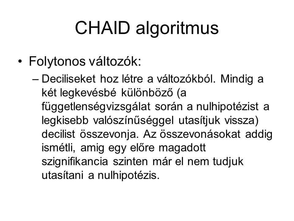 CHAID algoritmus Folytonos változók: –Deciliseket hoz létre a változókból.