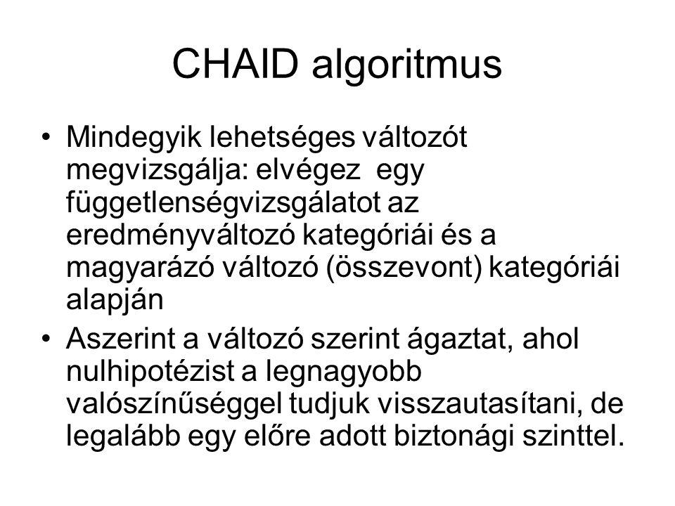CHAID algoritmus Mindegyik lehetséges változót megvizsgálja: elvégez egy függetlenségvizsgálatot az eredményváltozó kategóriái és a magyarázó változó (összevont) kategóriái alapján Aszerint a változó szerint ágaztat, ahol nulhipotézist a legnagyobb valószínűséggel tudjuk visszautasítani, de legalább egy előre adott biztonági szinttel.