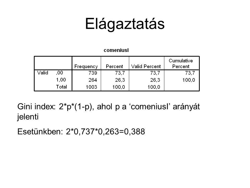 Elágaztatás Gini index: 2*p*(1-p), ahol p a 'comeniusI' arányát jelenti Esetünkben: 2*0,737*0,263=0,388