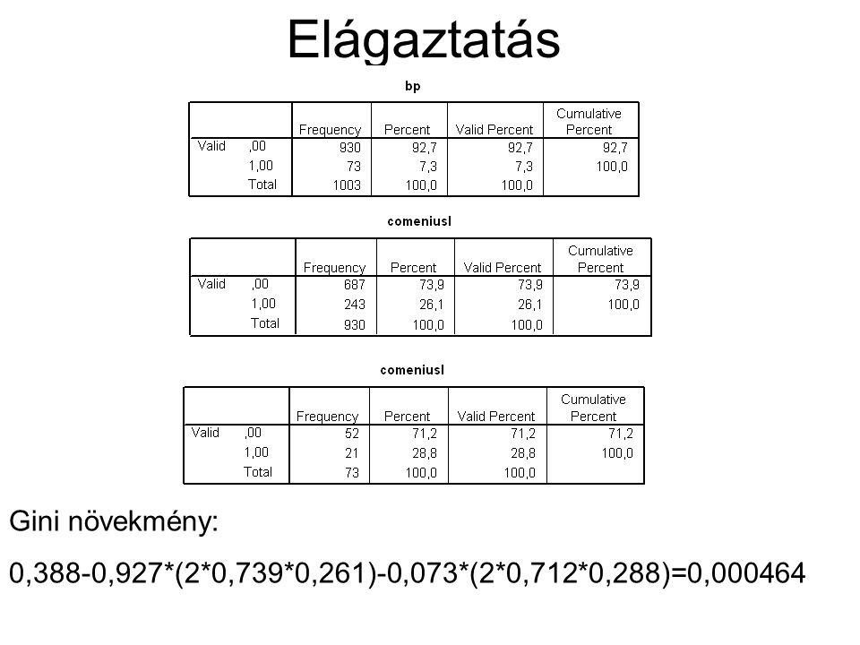 Elágaztatás Gini növekmény: 0,388-0,927*(2*0,739*0,261)-0,073*(2*0,712*0,288)=0,000464