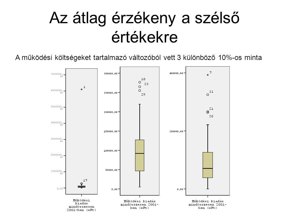 Az átlag érzékeny a szélső értékekre A működési költségeket tartalmazó változóból vett 3 különböző 10%-os minta