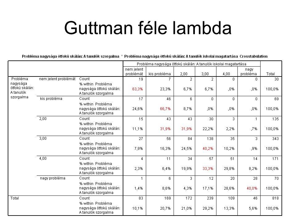 Guttman féle lambda