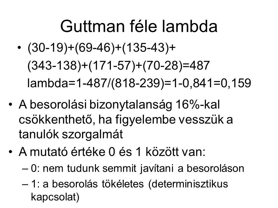 (30-19)+(69-46)+(135-43)+ (343-138)+(171-57)+(70-28)=487 lambda=1-487/(818-239)=1-0,841=0,159 A besorolási bizonytalanság 16%-kal csökkenthető, ha fig