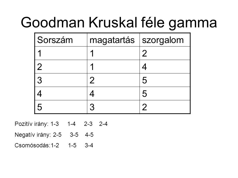 Goodman Kruskal féle gamma Sorszámmagatartásszorgalom 112 214 325 445 532 Pozitív irány: 1-3 1-4 2-3 2-4 Negatív irány: 2-5 3-5 4-5 Csomósodás:1-2 1-5