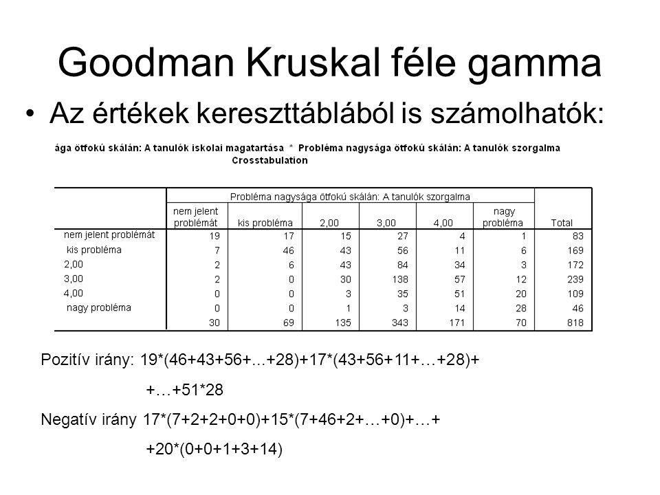 Goodman Kruskal féle gamma Az értékek kereszttáblából is számolhatók: Pozitív irány: 19*(46+43+56+...+28)+17*(43+56+11+…+28)+ +…+51*28 Negatív irány 1