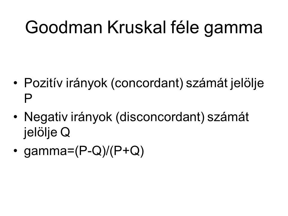 Goodman Kruskal féle gamma Pozitív irányok (concordant) számát jelölje P Negativ irányok (disconcordant) számát jelölje Q gamma=(P-Q)/(P+Q)