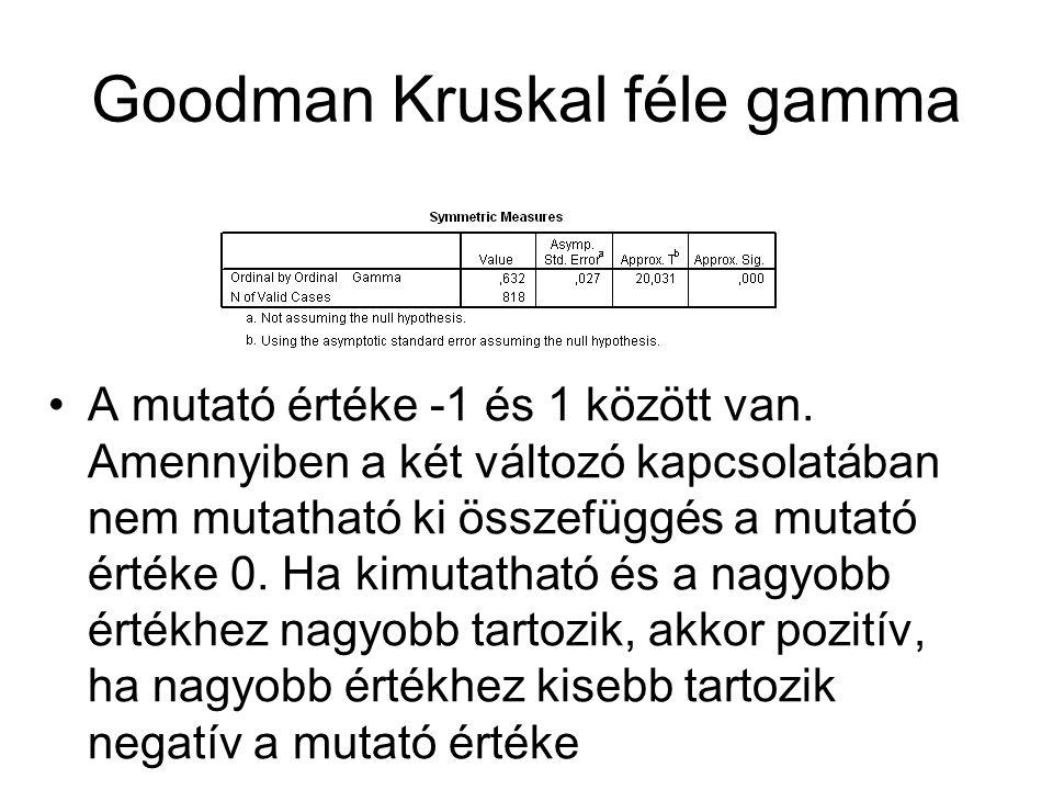 Goodman Kruskal féle gamma A mutató értéke -1 és 1 között van. Amennyiben a két változó kapcsolatában nem mutatható ki összefüggés a mutató értéke 0.