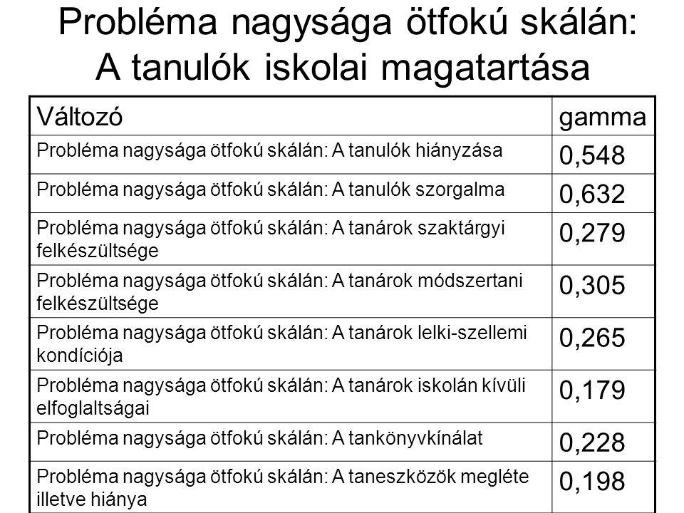 Probléma nagysága ötfokú skálán: A tanulók iskolai magatartása Változógamma Probléma nagysága ötfokú skálán: A tanulók hiányzása 0,548 Probléma nagysá