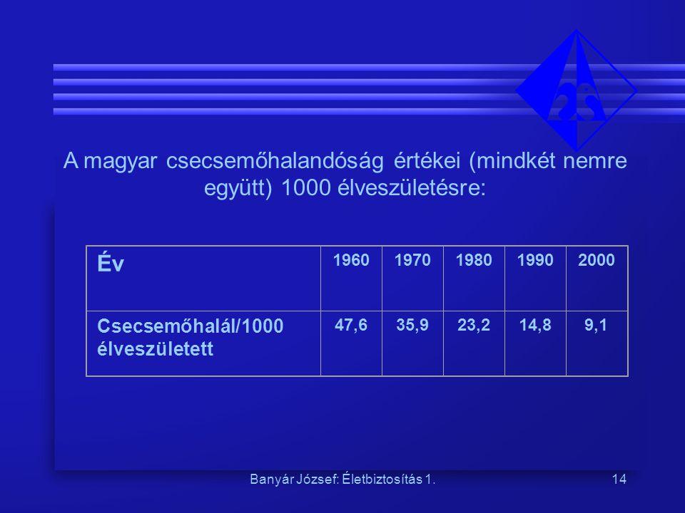 Banyár József: Életbiztosítás 1.14 A magyar csecsemőhalandóság értékei (mindkét nemre együtt) 1000 élveszületésre: Év 19601970198019902000 Csecsemőhalál/1000 élveszületett 47,635,923,214,89,1