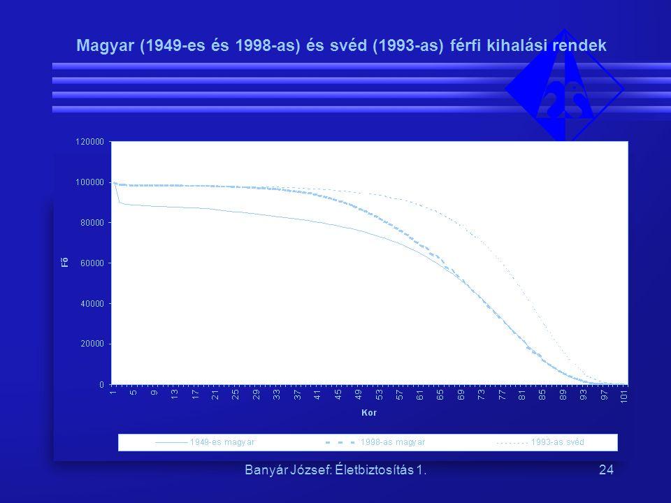 Banyár József: Életbiztosítás 1.24 Magyar (1949-es és 1998-as) és svéd (1993-as) férfi kihalási rendek