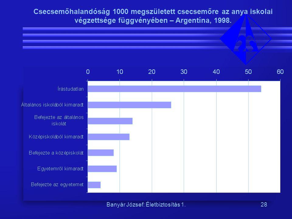 Banyár József: Életbiztosítás 1.28 Csecsemőhalandóság 1000 megszületett csecsemőre az anya iskolai végzettsége függvényében – Argentína, 1998.