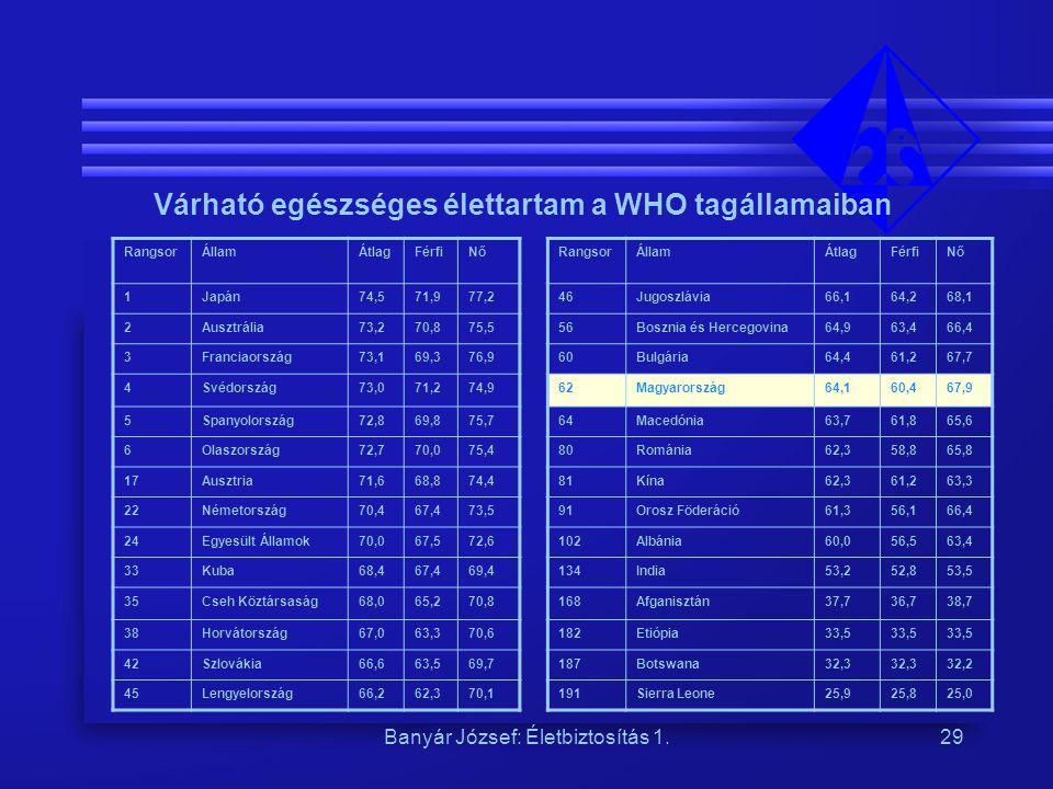 Banyár József: Életbiztosítás 1.29 Várható egészséges élettartam a WHO tagállamaiban RangsorÁllamÁtlagFérfiNőRangsorÁllamÁtlagFérfiNő 1Japán74,571,977,246Jugoszlávia66,164,268,1 2Ausztrália73,270,875,556Bosznia és Hercegovina64,963,466,4 3Franciaország73,169,376,960Bulgária64,461,267,7 4Svédország73,071,274,962Magyarország64,160,467,9 5Spanyolország72,869,875,764Macedónia63,761,865,6 6Olaszország72,770,075,480Románia62,358,865,8 17Ausztria71,668,874,481Kína62,361,263,3 22Németország70,467,473,591Orosz Föderáció61,356,166,4 24Egyesült Államok70,067,572,6102Albánia60,056,563,4 33Kuba68,467,469,4134India53,252,853,5 35Cseh Köztársaság68,065,270,8168Afganisztán37,736,738,7 38Horvátország67,063,370,6182Etiópia33,5 42Szlovákia66,663,569,7187Botswana32,3 32,2 45Lengyelország66,262,370,1191Sierra Leone25,925,825,0 Várható egészséges élettartam a WHO tagállamaiban