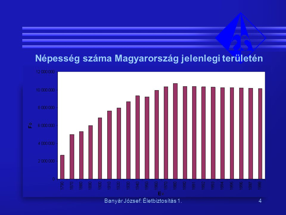 Banyár József: Életbiztosítás 1.4 Népesség száma Magyarország jelenlegi területén