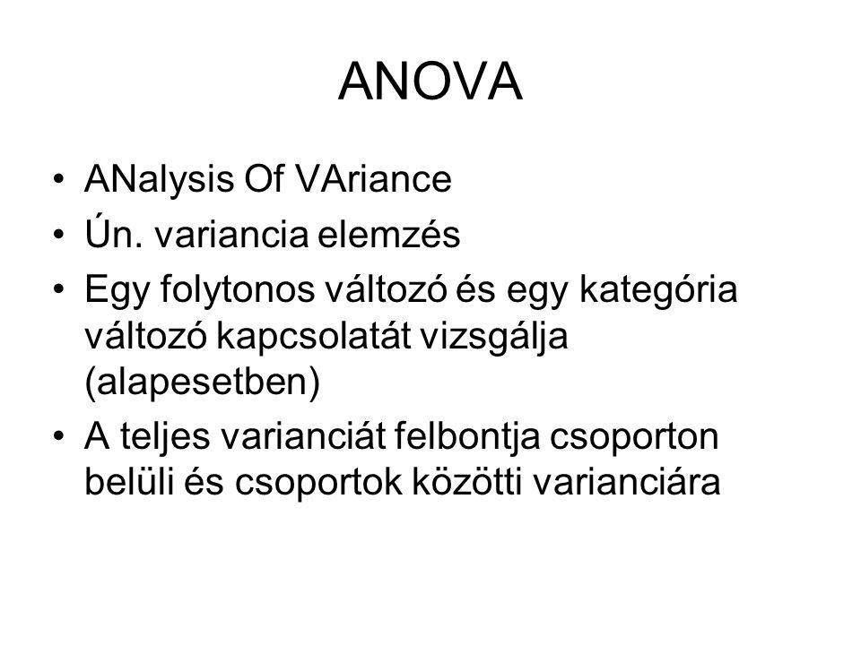 ANOVA ANalysis Of VAriance Ún. variancia elemzés Egy folytonos változó és egy kategória változó kapcsolatát vizsgálja (alapesetben) A teljes varianciá