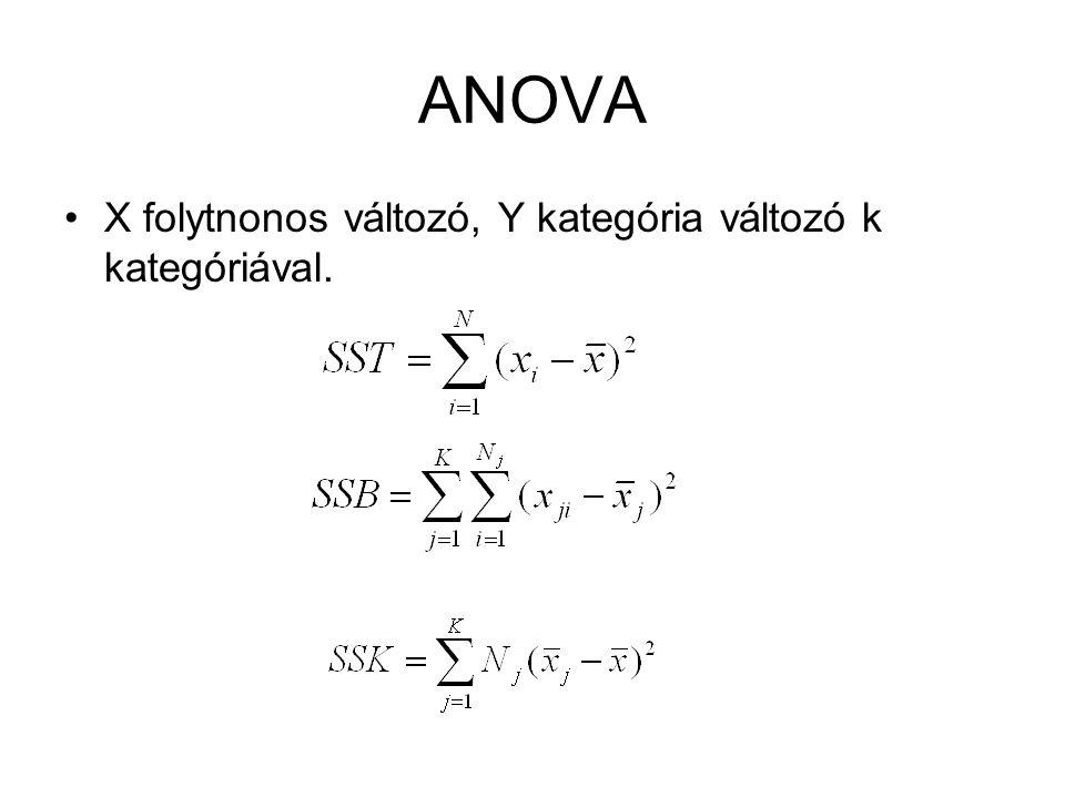 ANOVA X folytnonos változó, Y kategória változó k kategóriával.
