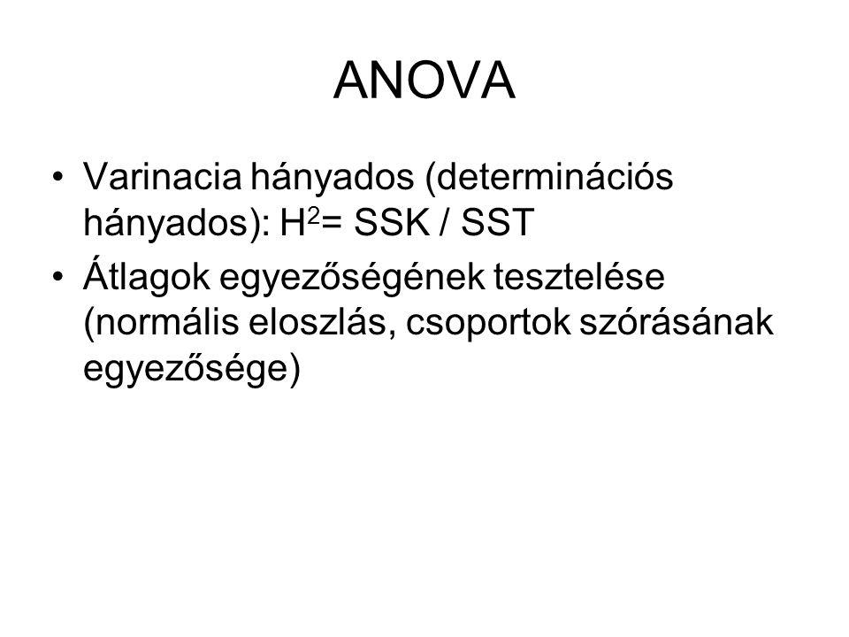 ANOVA Varinacia hányados (determinációs hányados): H 2 = SSK / SST Átlagok egyezőségének tesztelése (normális eloszlás, csoportok szórásának egyezőség