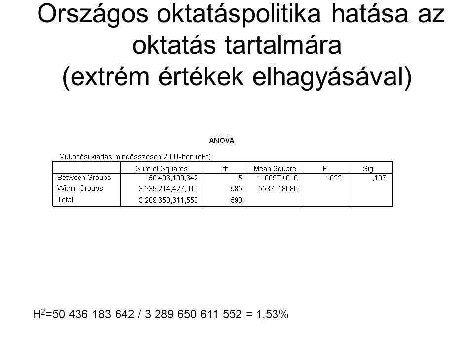 Országos oktatáspolitika hatása az oktatás tartalmára (extrém értékek elhagyásával) H 2 =50 436 183 642 / 3 289 650 611 552 = 1,53%