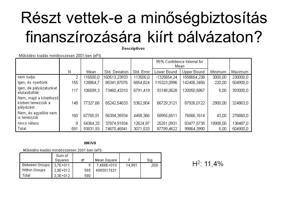 Részt vettek-e a minőségbiztosítás finanszírozására kiírt pályázaton? H 2 : 11,4%