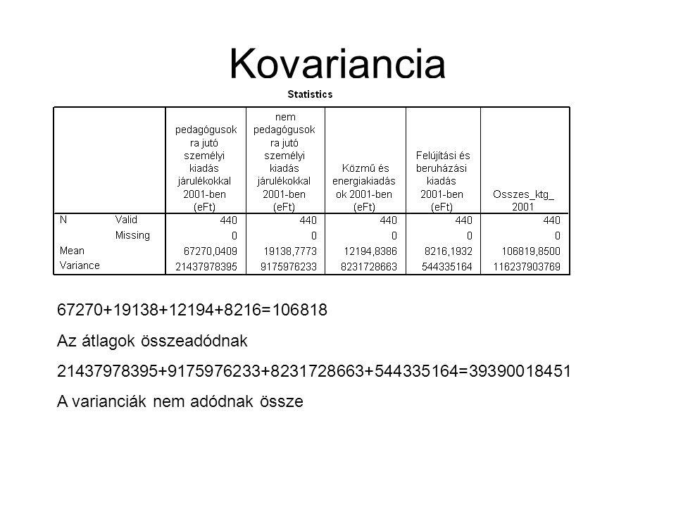 Kovariancia 67270+19138+12194+8216=106818 Az átlagok összeadódnak 21437978395+9175976233+8231728663+544335164=39390018451 A varianciák nem adódnak öss