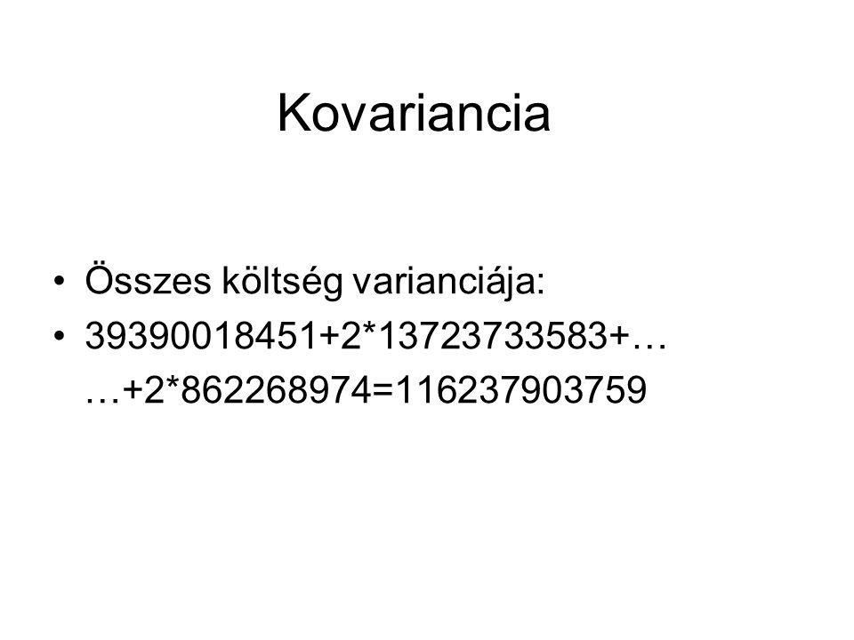 Kovariancia Összes költség varianciája: 39390018451+2*13723733583+… …+2*862268974=116237903759