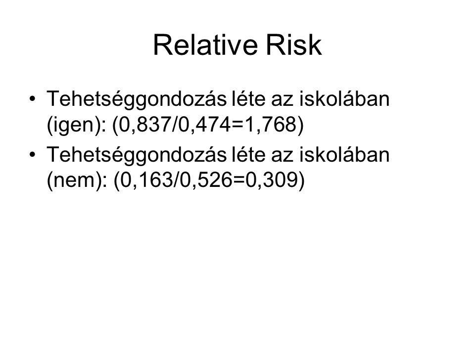 Relative Risk Tehetséggondozás léte az iskolában (igen): (0,837/0,474=1,768) Tehetséggondozás léte az iskolában (nem): (0,163/0,526=0,309)