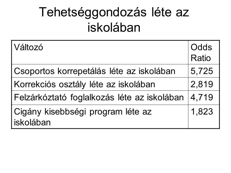 Tehetséggondozás léte az iskolában VáltozóOdds Ratio Csoportos korrepetálás léte az iskolában5,725 Korrekciós osztály léte az iskolában2,819 Felzárkóz