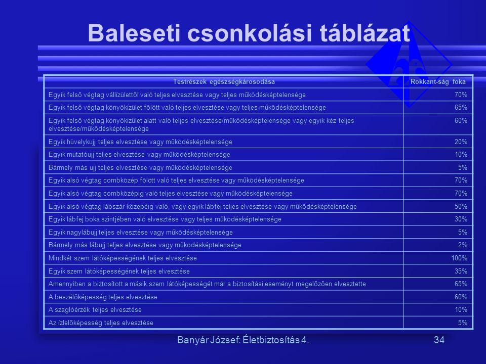 Banyár József: Életbiztosítás 4.34 Baleseti csonkolási táblázat Testrészek egészségkárosodásaRokkant-ság foka Egyik felső végtag vállízülettől való te