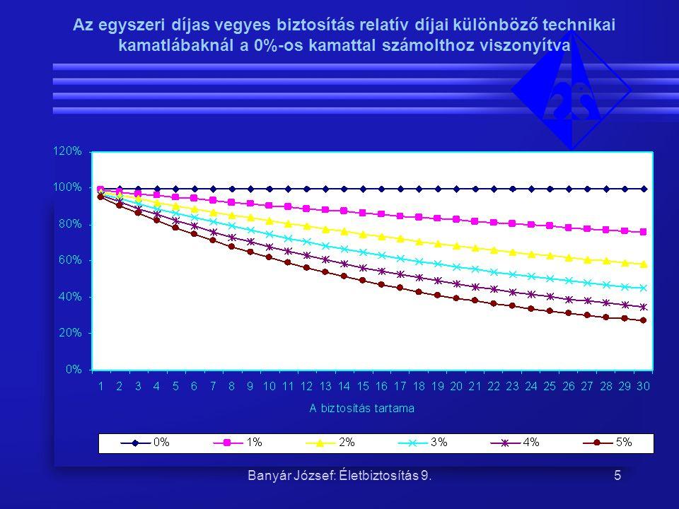 Banyár József: Életbiztosítás 9.6 A rendszeres díjas vegyes biztosítás relatív díjai különböző technikai kamatlábaknál a 0%-os kamattal számítotthoz viszonyítva