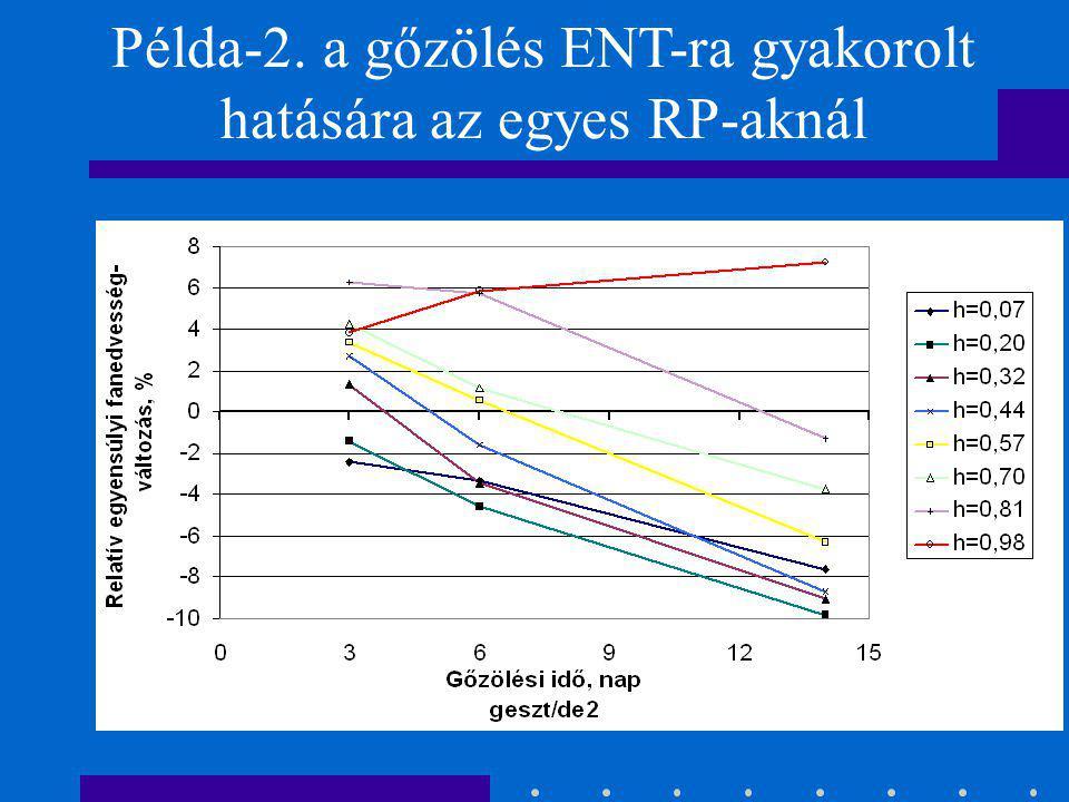 Példa-1. a gőzölés ENT-ra gyakorolt hatására
