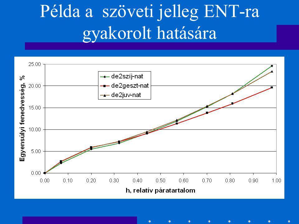 A szöveti jelleg hatása az ENT-ra