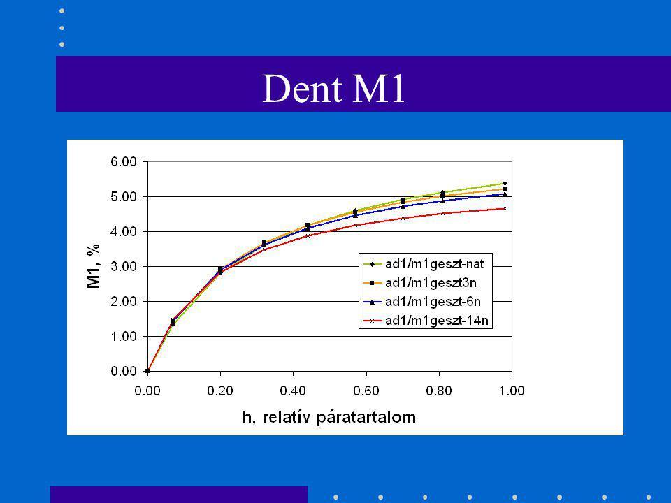 Dent-konstansok (ad1)