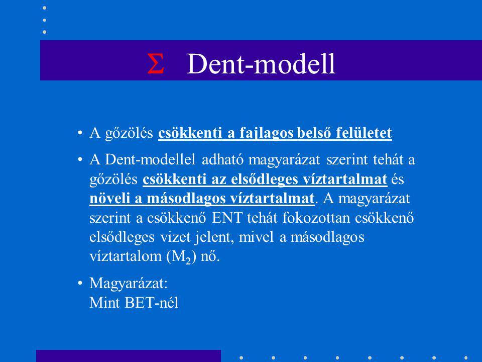 Dent M2