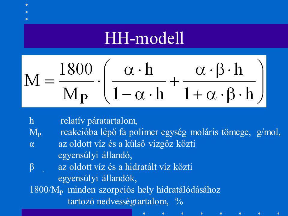  Dent-modell A gőzölés csökkenti a fajlagos belső felületet A Dent-modellel adható magyarázat szerint tehát a gőzölés csökkenti az elsődleges víztart