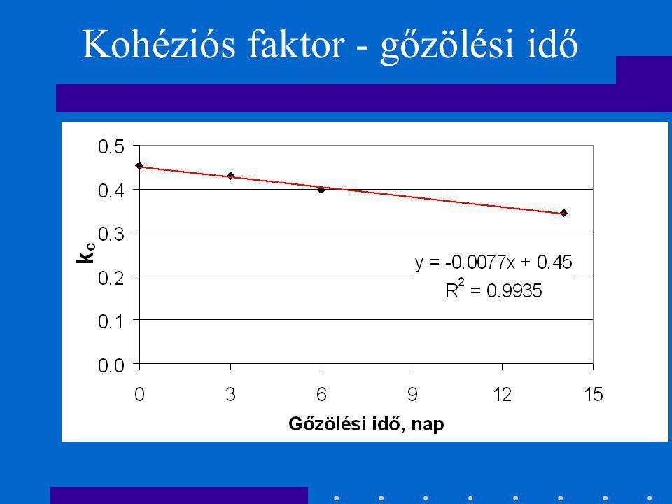Malmquist-modell h rel. páratartalom, k c kohéziós faktor, M fanedvesség %, M rst rosttelítettségi nedvességtartalom %.
