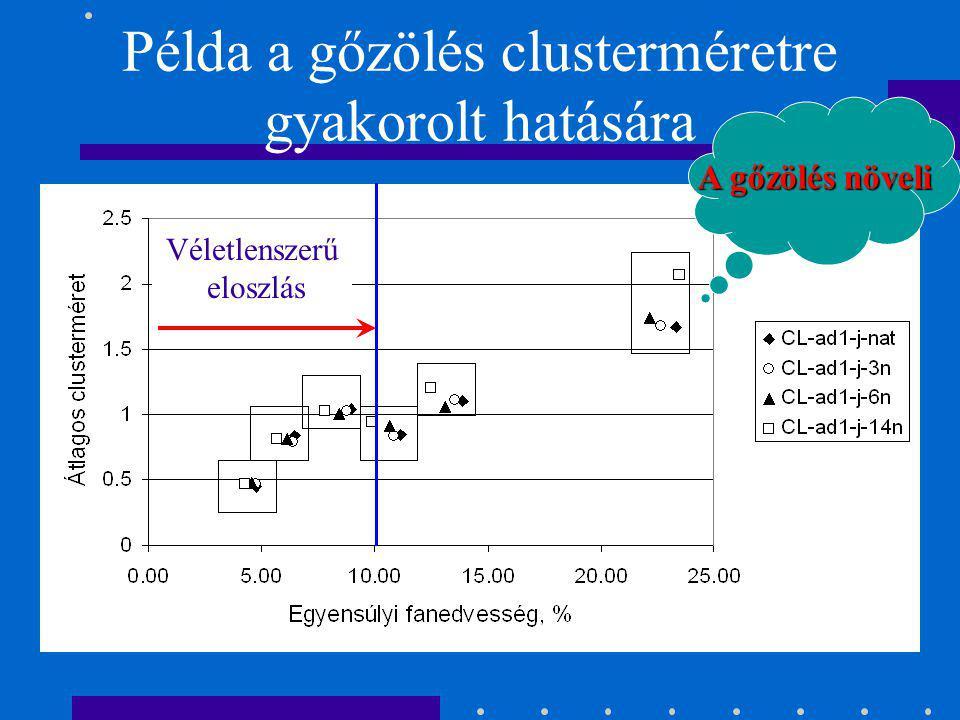 Cluster-elmélet A statisztikus termodinamika lehetőséget kínál egymással kölcsönhatásban álló, csoportokat képző molekularendszerek leírására. CL átla