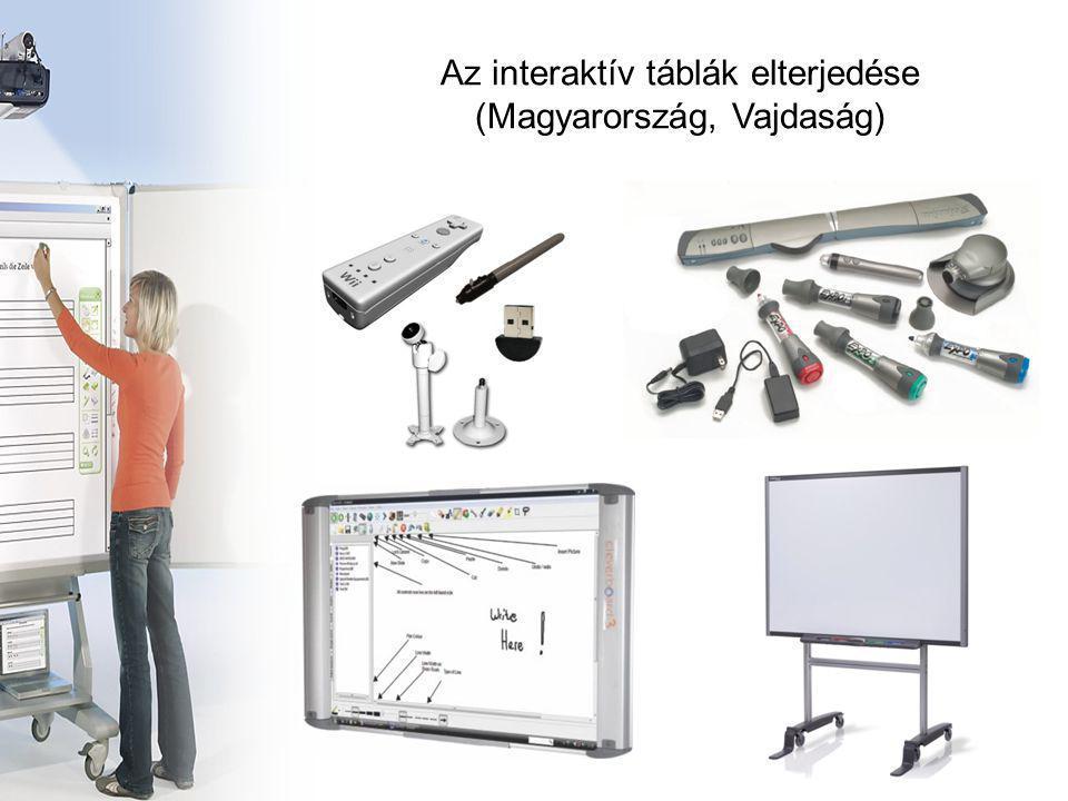 Az interaktív táblák elterjedése (Magyarország, Vajdaság)
