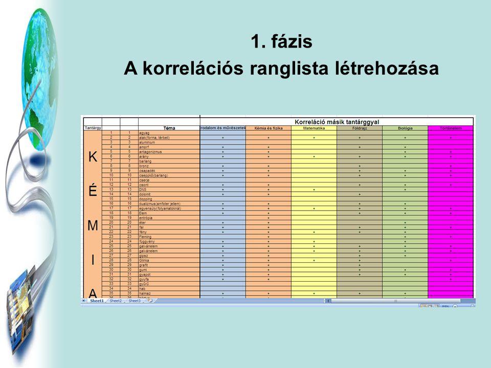 1. fázis A korrelációs ranglista létrehozása