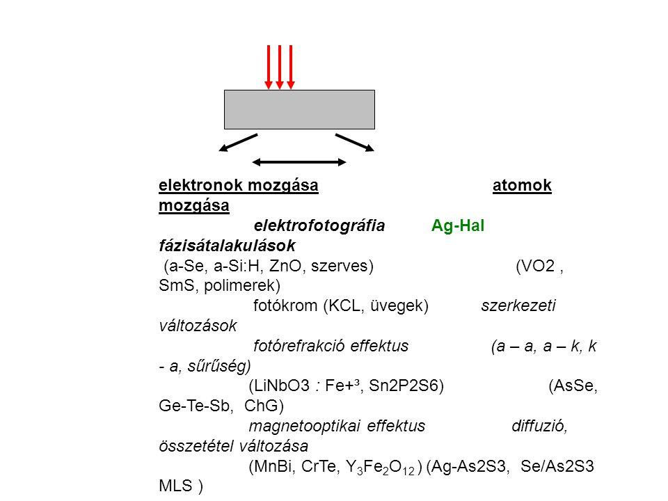 elektronok mozgásaatomok mozgása elektrofotográfia Ag-Hal fázisátalakulások (a-Se, a-Si:H, ZnO, szerves) (VO2, SmS, polimerek) fotókrom (KCL, üvegek) szerkezeti változások fotórefrakció effektus (a – a, a – k, k - a, sűrűség) (LiNbO3 : Fe+³, Sn2P2S6) (AsSe, Ge-Te-Sb, ChG) magnetooptikai effektus diffuzió, összetétel változása (MnBi, CrTe, Y 3 Fe 2 O 12 )(Ag-As2S3, Se/As2S3 MLS )