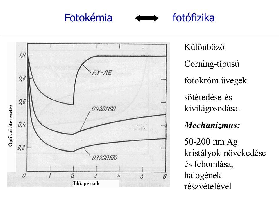 Fotokémia fotófizika Különböző Corning-típusú fotokróm üvegek sötétedése és kivilágosodása.