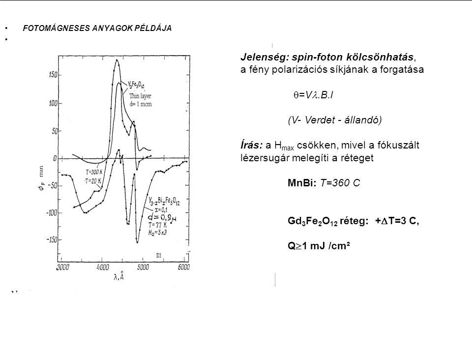 FOTOMÁGNESES ANYAGOK PÉLDÁJA Jelenség: spin-foton kölcsönhatás, a fény polarizációs síkjának a forgatása  =V.B.l (V- Verdet - állandó) Írás: a H max csökken, mivel a fókuszált lézersugár melegíti a réteget MnBi: T=360 C Gd 3 Fe 2 O 12 réteg: +  T=3 C, Q  1 mJ /cm²