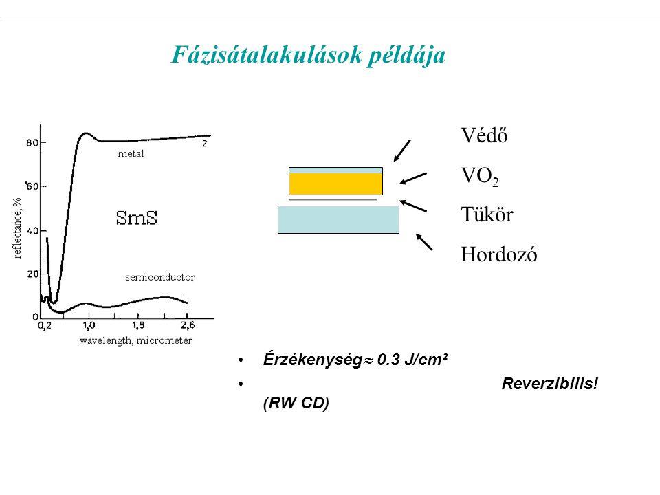 Érzékenység  0.3 J/cm² Reverzibilis! (RW CD) Védő VO 2 Tükör Hordozó Fázisátalakulások példája