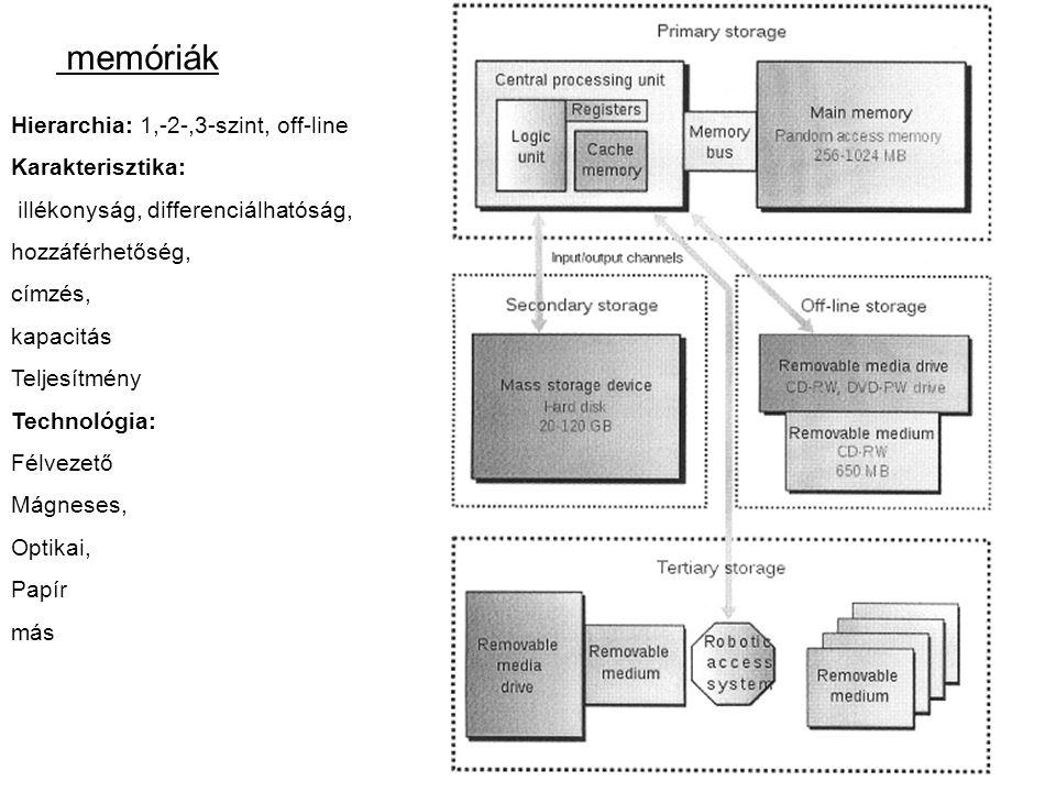 memóriák Hierarchia: 1,-2-,3-szint, off-line Karakterisztika: illékonyság, differenciálhatóság, hozzáférhetőség, címzés, kapacitás Teljesítmény Technológia: Félvezető Mágneses, Optikai, Papír más