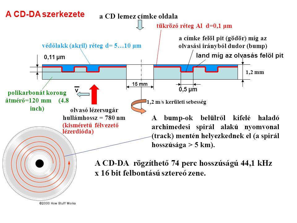 15 mm 0,11 μm védőlakk (akril) réteg d= 5…10 μm 1,2 mm tükröző réteg Al d=0,1 μm olvasó lézersugár hullámhossz = 780 nm 1,2 m/s kerületi sebesség 0,5 μm a címke felöl pit (gödör) míg az olvasási irányból dudor (bump) land míg az olvasás felöl pit A bump-ok belülről kifelé haladó archimedesi spirál alakú nyomvonal (track) mentén helyezkednek el (a spirál hosszúsága > 5 km).