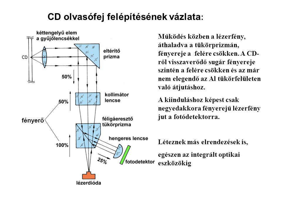 CD olvasófej felépítésének vázlata : fényerő Működés közben a lézerfény, áthaladva a tükörprizmán, fényereje a felére csökken.