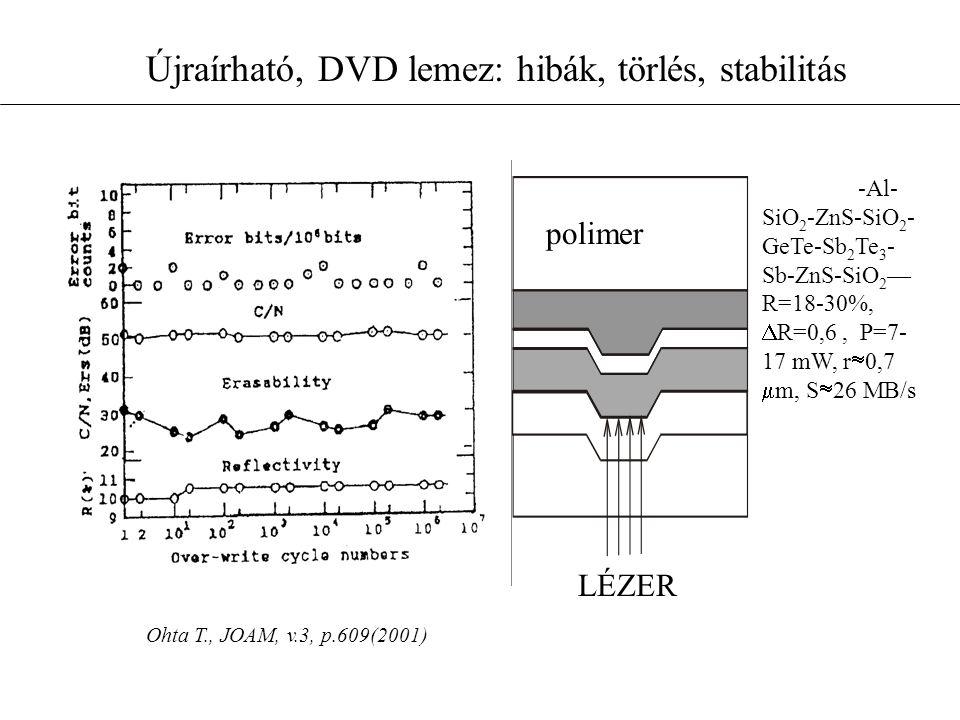 Újraírható, DVD lemez: hibák, törlés, stabilitás Ohta T., JOAM, v.3, p.609(2001) -Al- SiO 2 -ZnS-SiO 2 - GeTe-Sb 2 Te 3 - Sb-ZnS-SiO 2 — R=18-30%,  R=0,6, P=7- 17 mW, r  0,7  m, S  26 MB/s LÉZER polimer