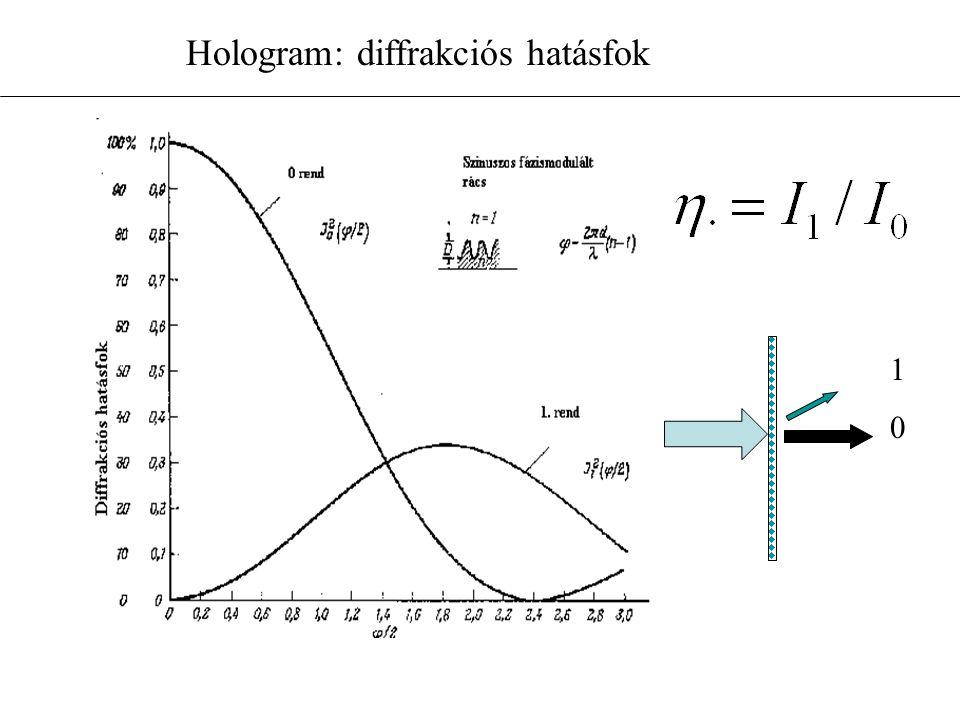 Hologram: diffrakciós hatásfok 1010