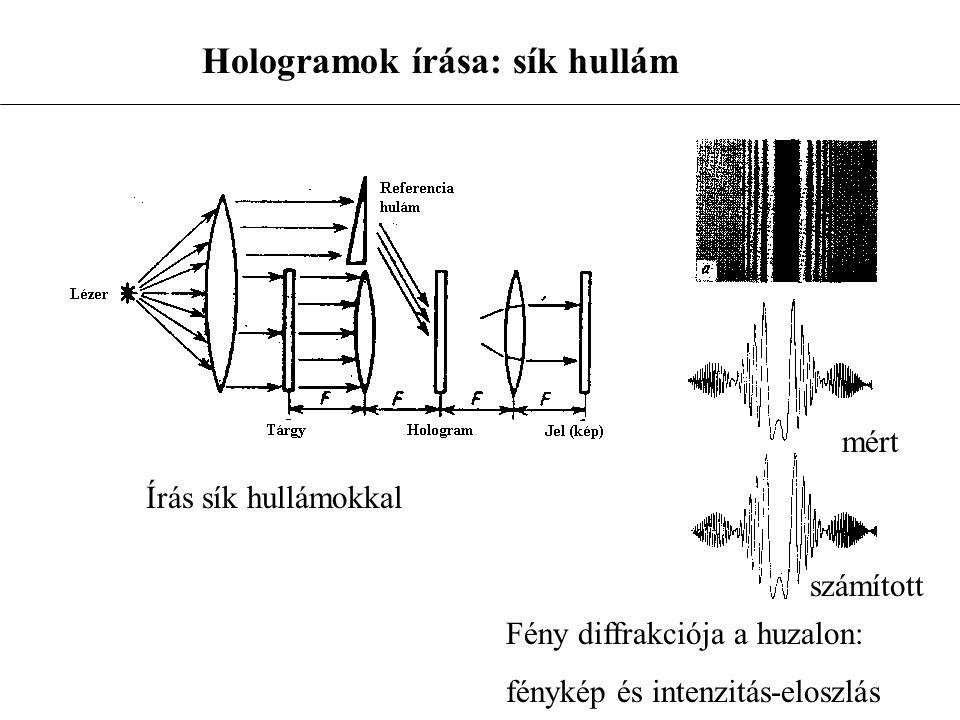 Írás sík hullámokkal Fény diffrakciója a huzalon: fénykép és intenzitás-eloszlás mért számított Hologramok írása: sík hullám